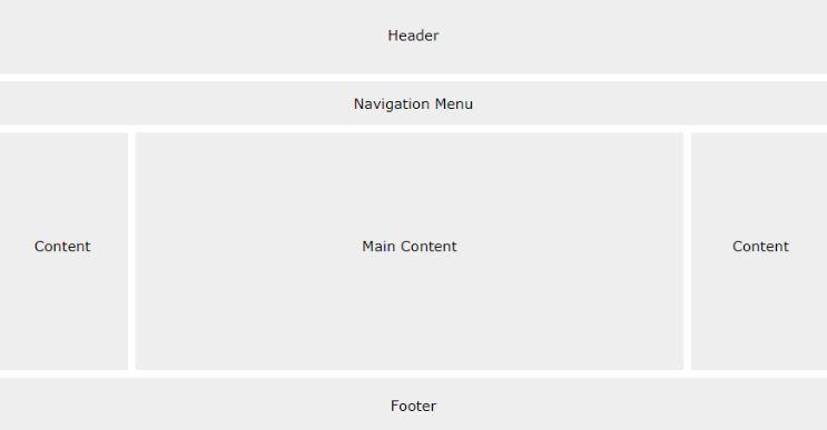 Cách trình bày của một Layout Website cơ bản